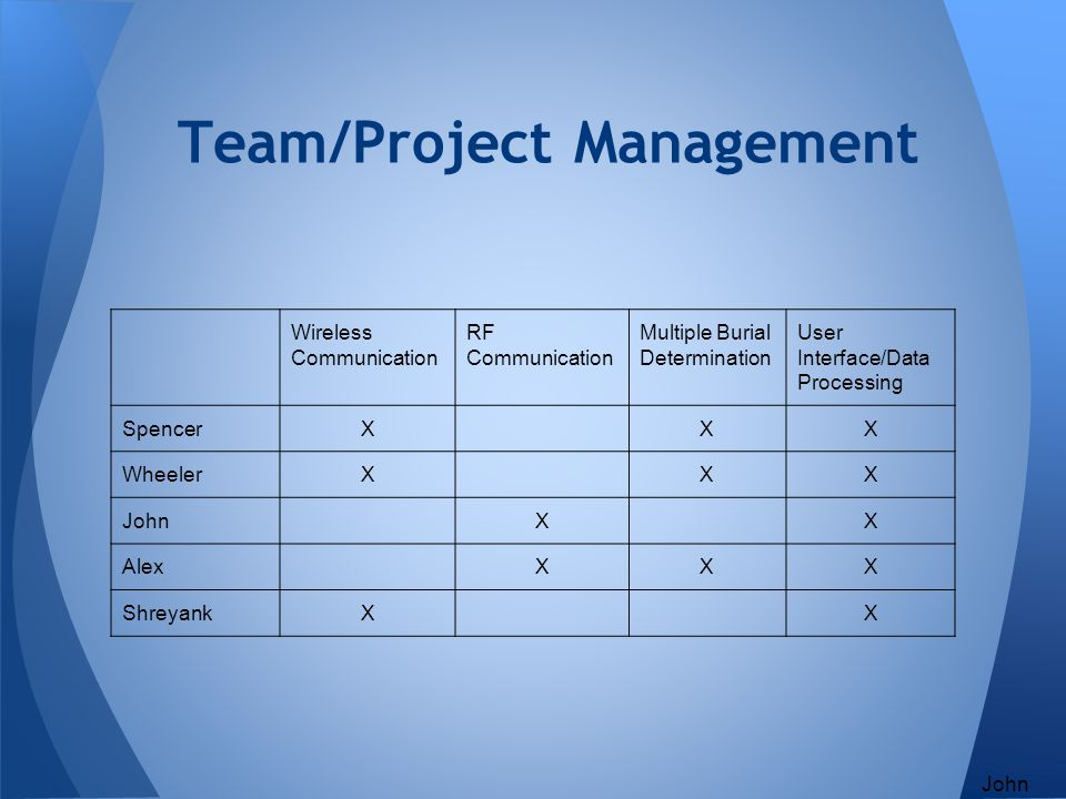 Team/Project Management Wireless Communication RF Communication Multiple Burial Determination User Interface/Data Processing SpencerXXX WheelerXXX Joh