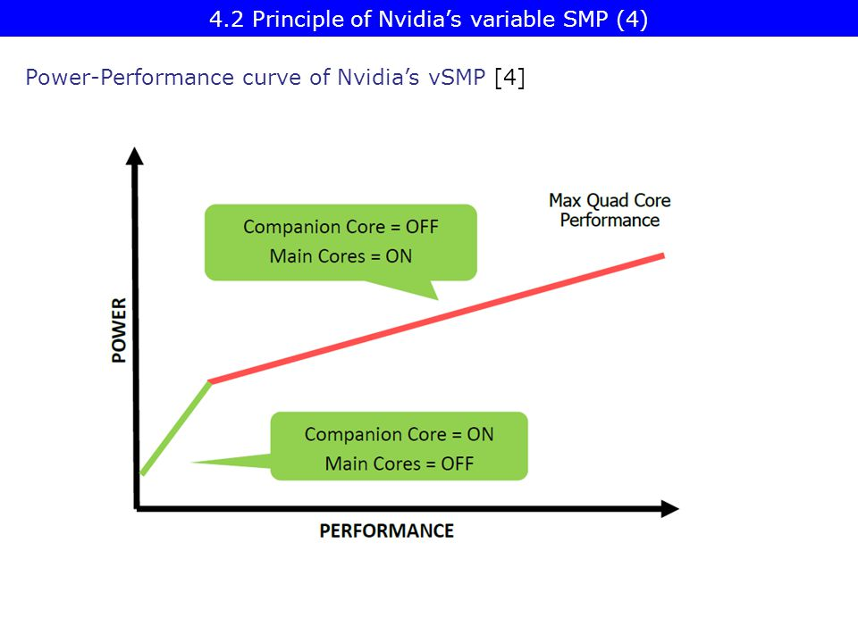 Power-Performance curve of Nvidia's vSMP [4] 4.2 Principle of Nvidia's variable SMP (4)