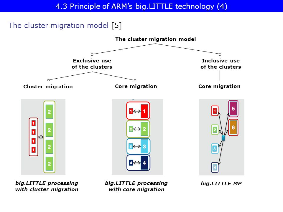 Exclusive use of the clusters Inclusive use of the clusters Cluster migration Core migration big.LITTLE MP big.LITTLE processing with cluster migratio