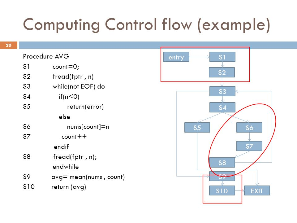 Computing Control flow (example) Procedure AVG S1count=0; S2 fread(fptr, n) S3 while(not EOF) do S4 if(n<0) S5 return(error) else S6 nums[count]=n S7 count++ endif S8 fread(fptr, n); endwhile S9 avg= mean(nums, count) S10 return (avg) S1 S2 S3 S4 S5 S10 S6 S9 S8 S7 EXIT entry 20