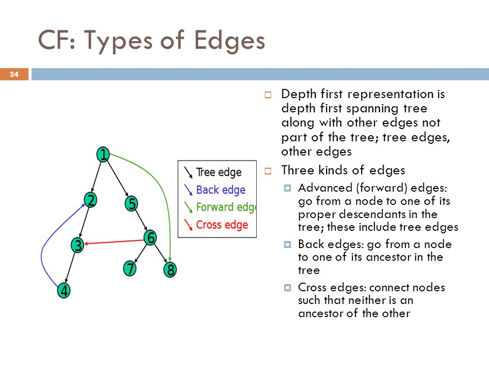 CF: Types of Edges  Depth first representation is depth first spanning tree along with other edges not part of the tree; tree edges, other edges  Th