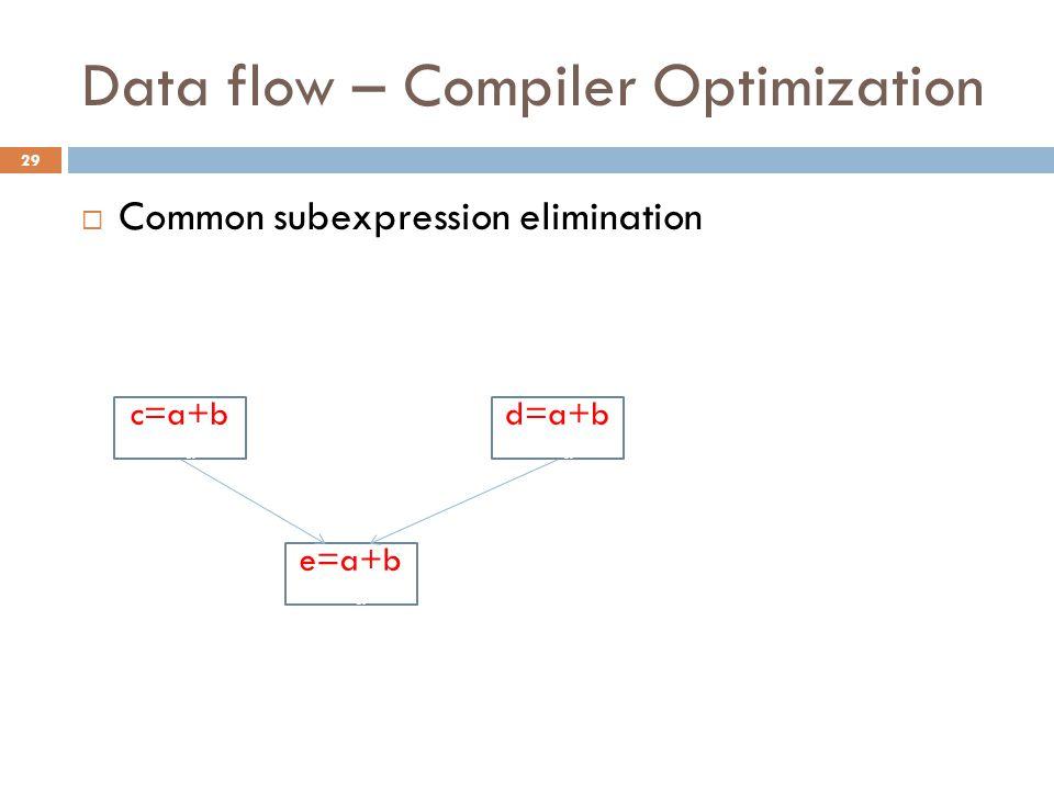 Data flow – Compiler Optimization  Common subexpression elimination c=a+b =a e=a+b =a d=a+b =a 29