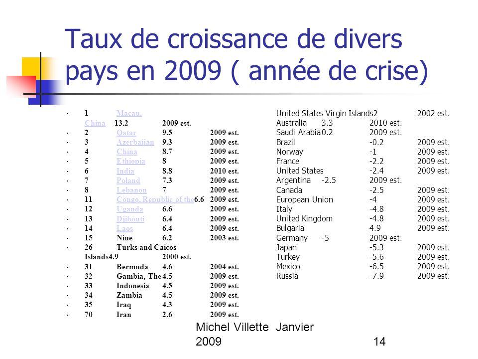 Michel Villette Janvier 200914 Taux de croissance de divers pays en 2009 ( année de crise) 1 Macau, China13.22009 est.Macau, China 2 Qatar9.52009 est.