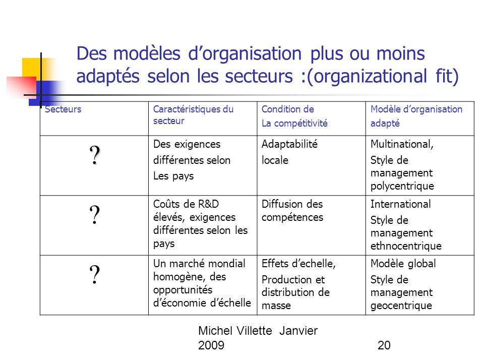 Michel Villette Janvier 200920 Des modèles d'organisation plus ou moins adaptés selon les secteurs :(organizational fit) Secteurs Caractéristiques du
