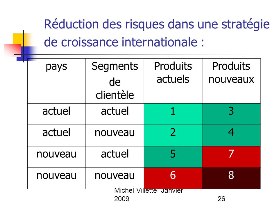 Michel Villette Janvier 200926 Réduction des risques dans une stratégie de croissance internationale : pays Segments de clientèle Produits actuels Pro