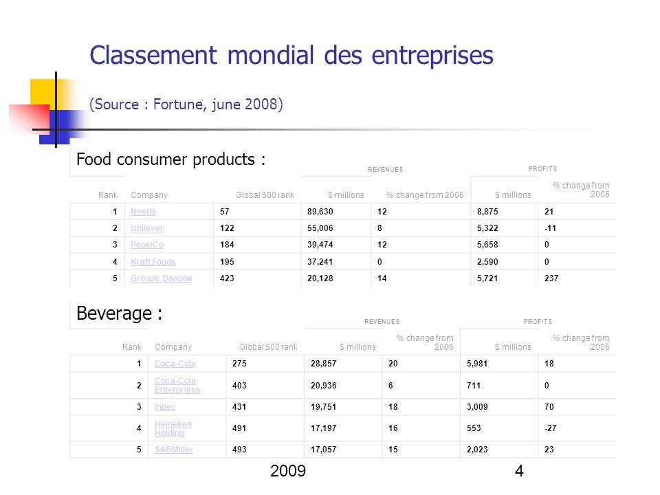 Michel Villette Janvier 20095 Food production : REVENUESPROFITS RankCompanyGlobal 500 rank$ millions% change from 2006$ millions % change from 2006 1 Archer Daniels Midland 15844,018202,16265 2Bunge19137,8424477849 3Tyson Foods29826,9005268 Food services : REVENUESPROFITS RankCompanyGlobal 500 rank$ millions% change from 2006$ millions % change from 2006 1McDonald s35923,23182,395-32 2Compass Group40120,950-51,01498 3Sodexo47317,6731345816 From the July 21, 2008 issue Classement mondial des entreprises source : Fortune, june 2008.