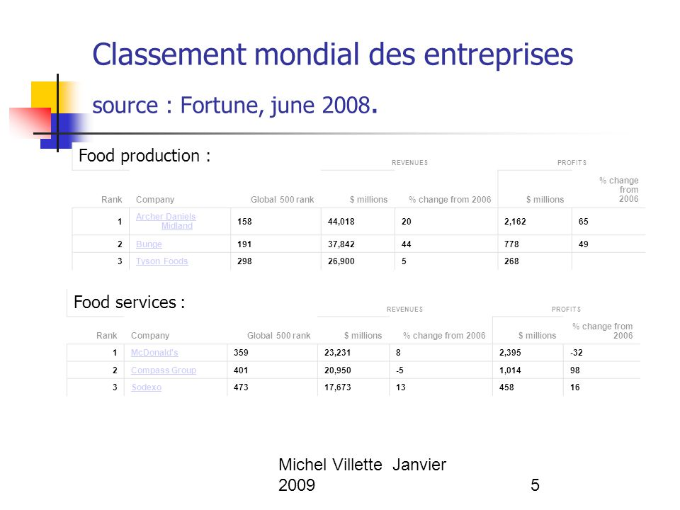 Michel Villette Janvier 200936 The global corporation : a myth .