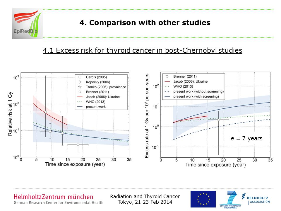 Radiation and Thyroid Cancer Tokyo, 21-23 Feb 2014 4.1 Excess risk for thyroid cancer in post-Chernobyl studies e = 7 years 4. Comparison with other s