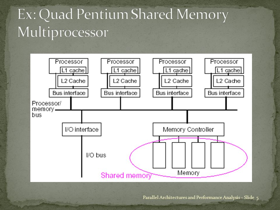Parallel Architectures and Performance Analysis – Slide 26 elbowing out Number of processors 