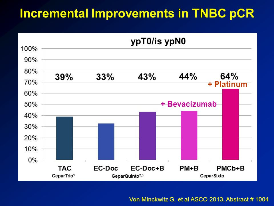 Incremental Improvements in TNBC pCR Von Minckwitz G, et al ASCO 2013, Abstract # 1004 + Bevacizumab + Platinum
