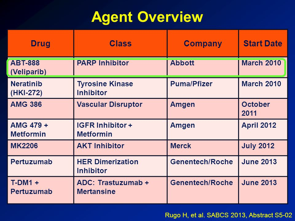 Agent Overview DrugClassCompanyStart Date ABT-888 (Veliparib) PARP InhibitorAbbottMarch 2010 Neratinib (HKI-272) Tyrosine Kinase Inhibitor Puma/PfizerMarch 2010 AMG 386Vascular DisruptorAmgenOctober 2011 AMG 479 + Metformin IGFR Inhibitor + Metformin AmgenApril 2012 MK2206AKT InhibitorMerckJuly 2012 PertuzumabHER Dimerization Inhibitor Genentech/RocheJune 2013 T-DM1 + Pertuzumab ADC: Trastuzumab + Mertansine Genentech/RocheJune 2013 Rugo H, et al.