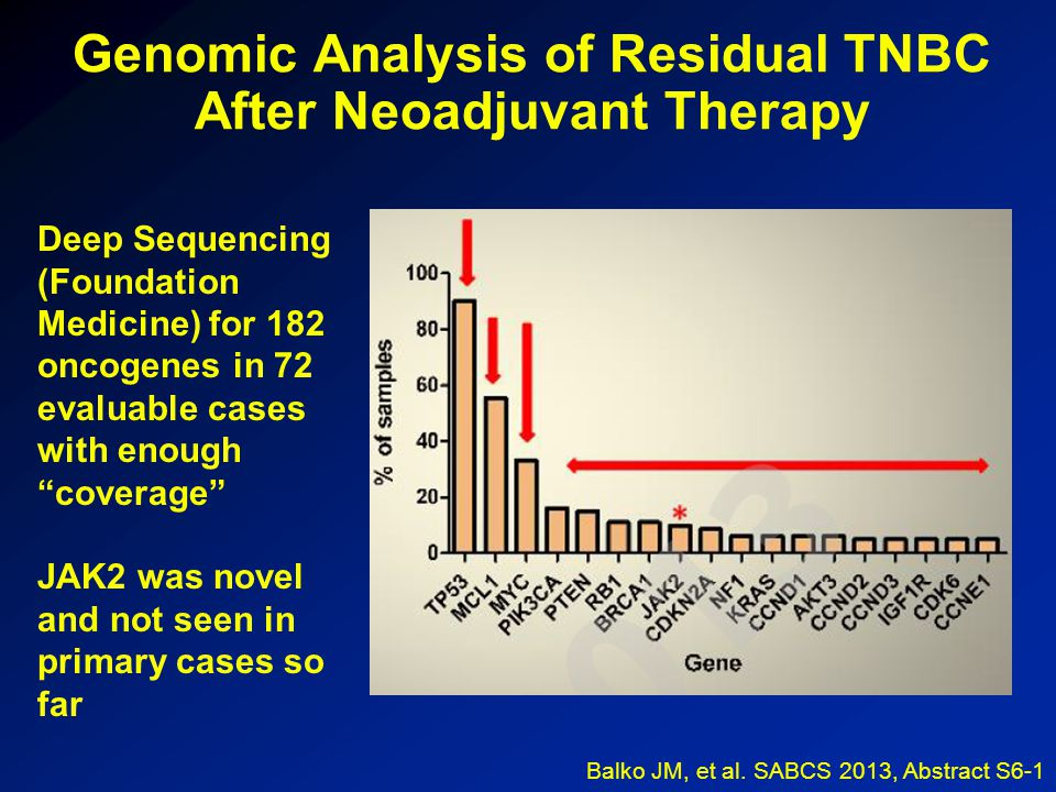 Genomic Analysis of Residual TNBC After Neoadjuvant Therapy Deep Sequencing (Foundation Medicine) for 182 oncogenes in 72 evaluable cases with enough coverage JAK2 was novel and not seen in primary cases so far Balko JM, et al.