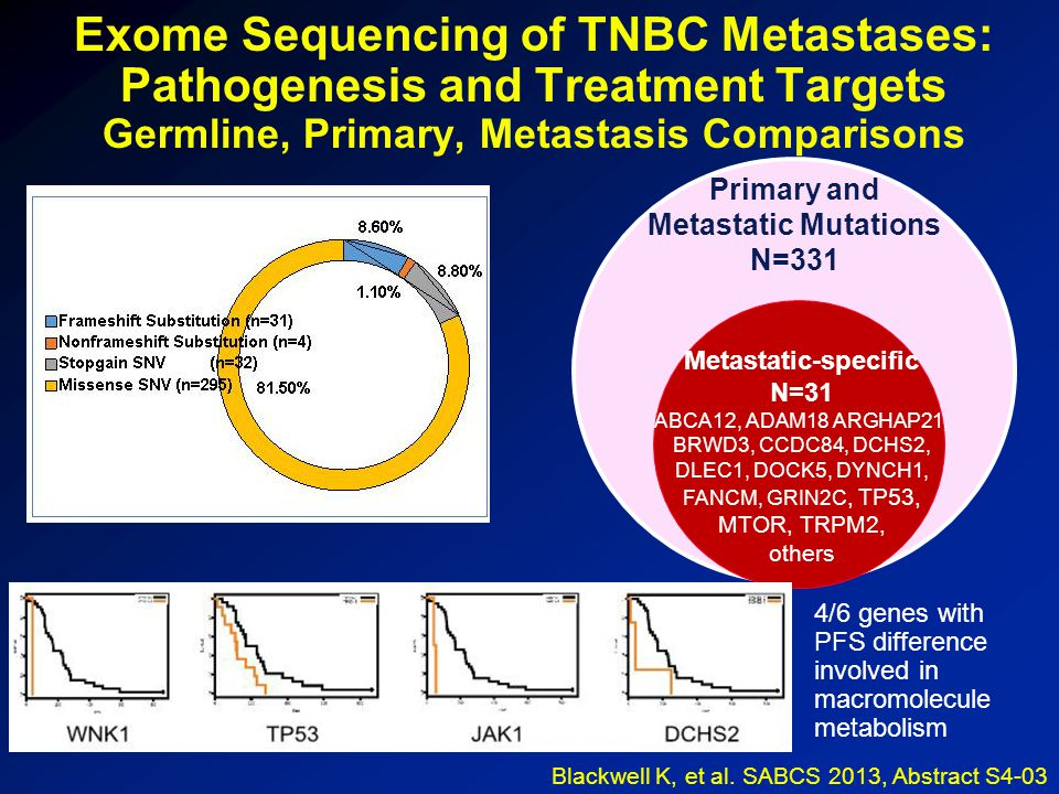 Exome Sequencing of TNBC Metastases: Pathogenesis and Treatment Targets Germline, Primary, Metastasis Comparisons Blackwell K, et al.