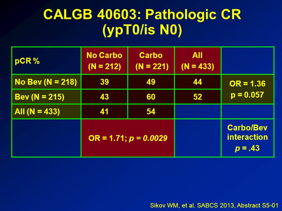 CALGB 40603: Pathologic CR (ypT0/is N0) pCR % No Carbo (N = 212) Carbo (N = 221) All (N = 433) No Bev (N = 218)394944 OR = 1.36 p = 0.057 Bev (N = 215)436052 All (N = 433)4154 OR = 1.71; p = 0.0029 Carbo/Bev interaction p =.43 Sikov WM, et al.