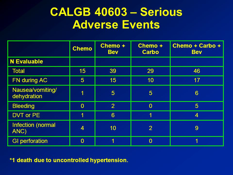 *1 death due to uncontrolled hypertension. CALGB 40603 – Serious Adverse Events Chemo Chemo + Bev Chemo + Carbo Chemo + Carbo + Bev N Evaluable Total1