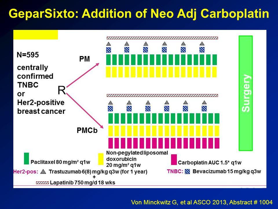 Veliparib/Carboplatin GRADUATES in the Triple Negative Signature SIGNATURE Estimated pCR Rate (95% probability interval) Probability Veliparib + Carbo is Superior to Control Predictive Probability of Success in Phase 3 Veliparib/ Carbo Concurrent Control All HER2- 33% (22-43%) 22% (10-35%) 92%55% HR+/HER2- 14% (4-27%) 19% (6-35%) 28%9% HR-/HER2- 52% (35-69%) 26% (11-40%) 99%90% Rugo H, et al.