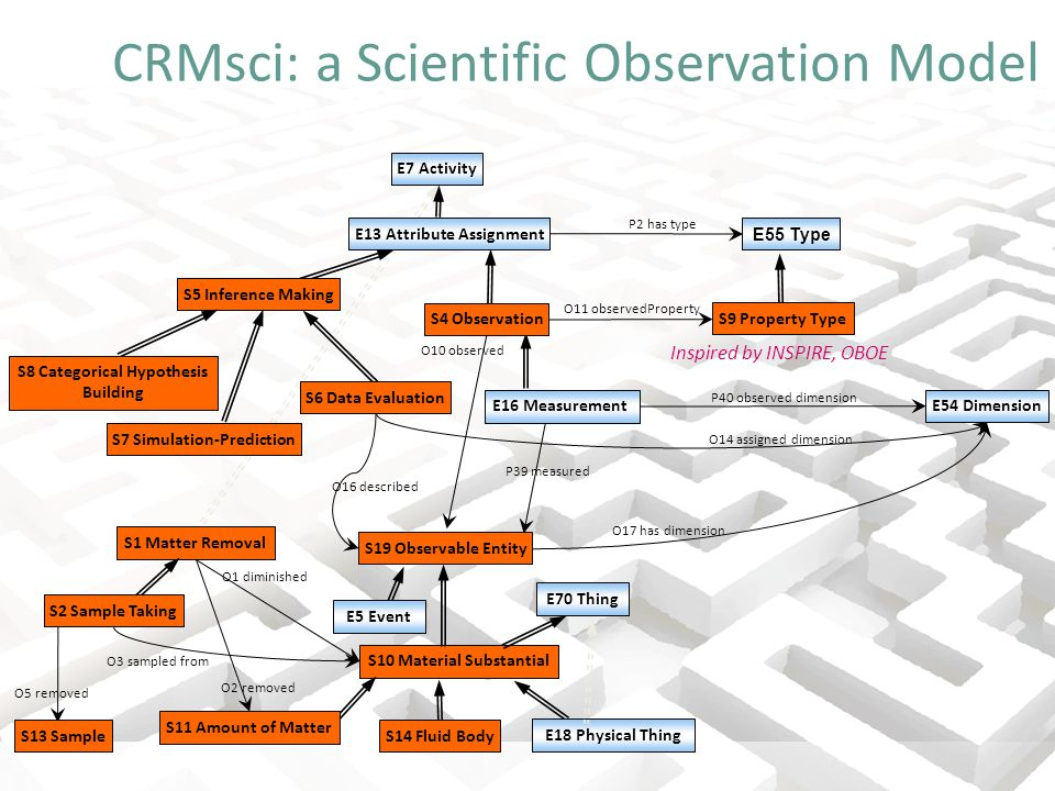 CRMsci: a Scientific Observation Model E13 Attribute Assignment E55 Type S5 Inference Making S4 Observation P39 measured S10 Material Substantial S14 Fluid Body S11 Amount of Matter E70 Thing E54 Dimension P40 observed dimension O17 has dimension E18 Physical Thing P2 has type O11 observedProperty S9 Property Type O10 observed S6 Data Evaluation S8 Categorical Hypothesis Building S7 Simulation-Prediction S19 Observable Entity E5 Event O16 described O14 assigned dimension S1 Matter Removal O1 diminished O2 removed O5 removed O3 sampled from S2 Sample Taking S13 Sample E7 Activity E16 Measurement Inspired by INSPIRE, OBOE