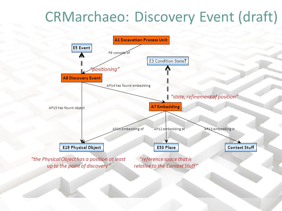 CRMarchaeo: Discovery Event (draft) A7 Embedding E3 Condition State.