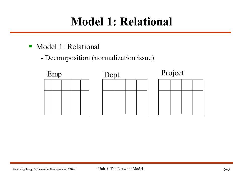 5-4 Wei-Pang Yang, Information Management, NDHU Unit 5 The Network Model Model 2: Hierarchical Dept ProjectEmp