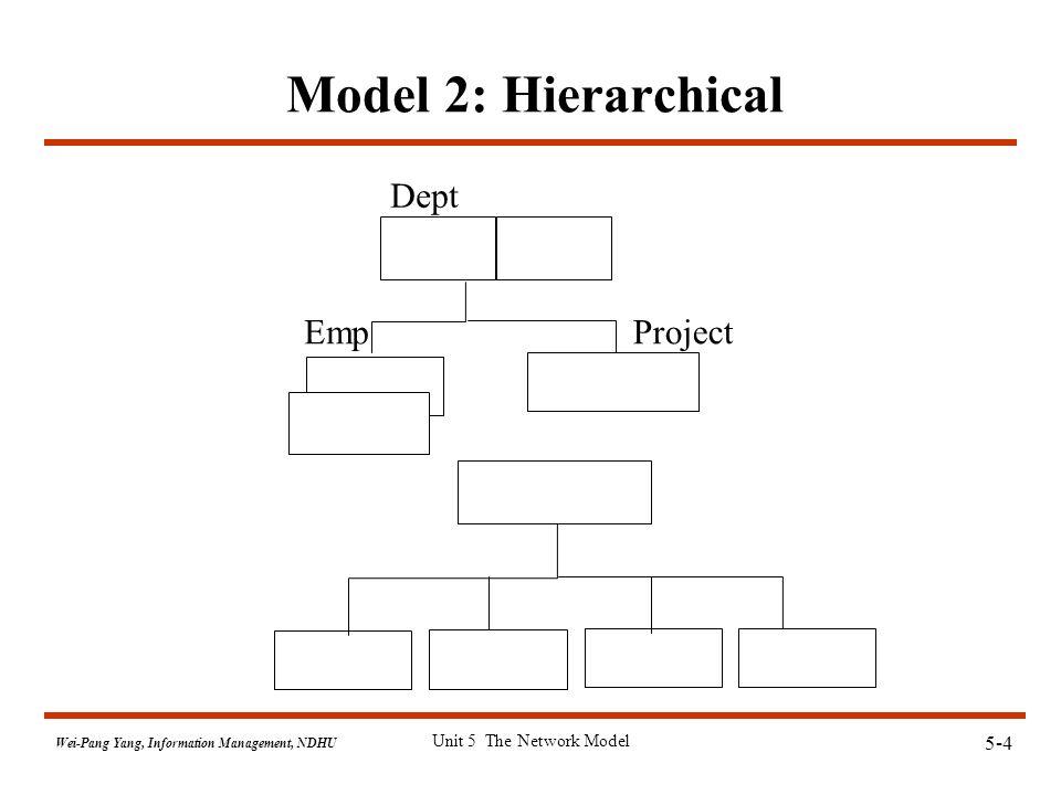 5-5 Wei-Pang Yang, Information Management, NDHU Unit 5 The Network Model Model 3: Network  Model 3: Network proposed by CODASYL Dept Project Emp 1:M M : M E-P 1:M