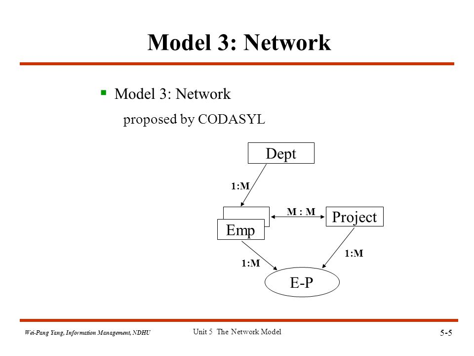 5-16 Wei-Pang Yang, Information Management, NDHU Unit 5 The Network Model end of unit 5
