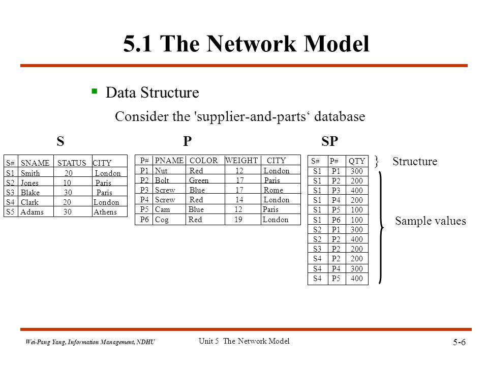 5-7 Wei-Pang Yang, Information Management, NDHU Unit 5 The Network Model The Network Model: Sets and Structure  Network Model  two sets{  Structure  Sample values: occurrences, data, records (Ref.