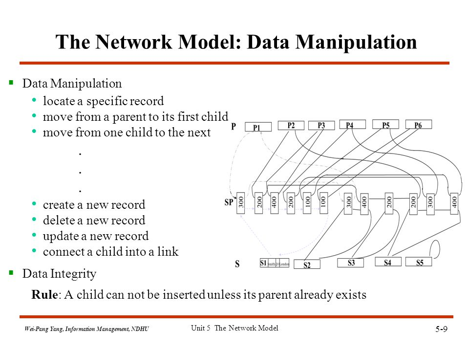 5-9 Wei-Pang Yang, Information Management, NDHU Unit 5 The Network Model The Network Model: Data Manipulation  Data Manipulation locate a specific record move from a parent to its first child move from one child to the next.