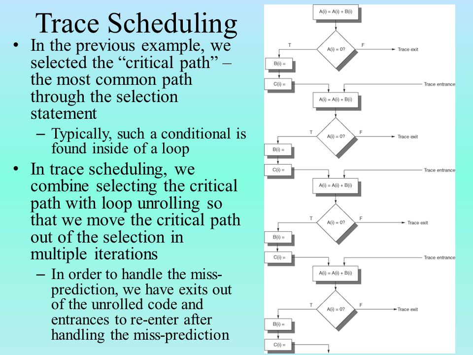 Trace Scheduling In the previous example, we selected the critical path – the most common path through the selection statement – Typically, such a conditional is found inside of a loop In trace scheduling, we combine selecting the critical path with loop unrolling so that we move the critical path out of the selection in multiple iterations – In order to handle the miss- prediction, we have exits out of the unrolled code and entrances to re-enter after handling the miss-prediction