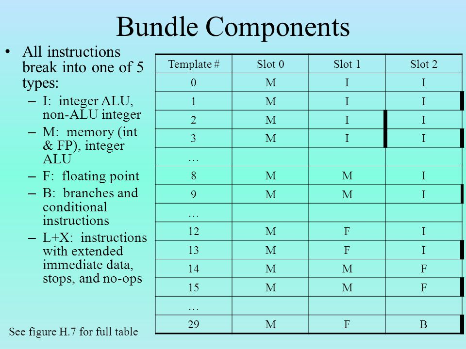 Bundle Components All instructions break into one of 5 types: – I: integer ALU, non-ALU integer – M: memory (int & FP), integer ALU – F: floating point – B: branches and conditional instructions – L+X: instructions with extended immediate data, stops, and no-ops Template #Slot 0Slot 1Slot 2 0MII 1MII 2MII 3MII … 8MMI 9MMI … 12MFI 13MFI 14MMF 15MMF … 29MFB See figure H.7 for full table