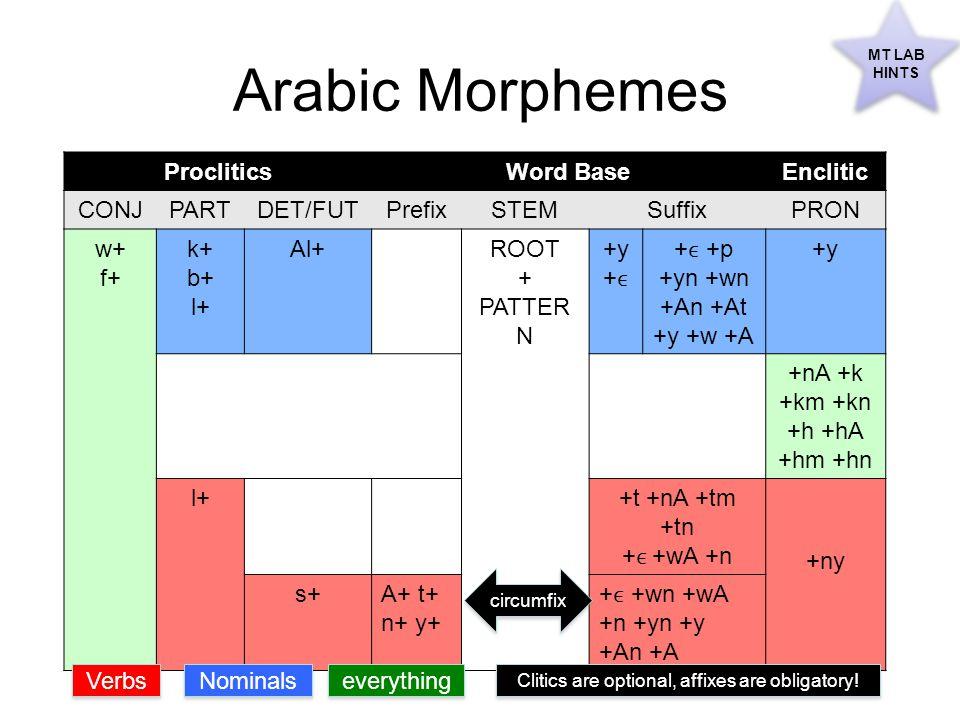Arabic Morphemes ProcliticsWord BaseEnclitic CONJPARTDET/FUTPrefixSTEMSuffixPRON w+ f+ k+ b+ l+ Al+ROOT + PATTER N +y + ϵ + ϵ +p +yn +wn +An +At +y +w +A +y +nA +k +km +kn +h +hA +hm +hn l++t +nA +tm +tn + ϵ +wA +n +ny s+A+ t+ n+ y+ + ϵ +wn +wA +n +yn +y +An +A Verbs Nominals everything circumfix Clitics are optional, affixes are obligatory.