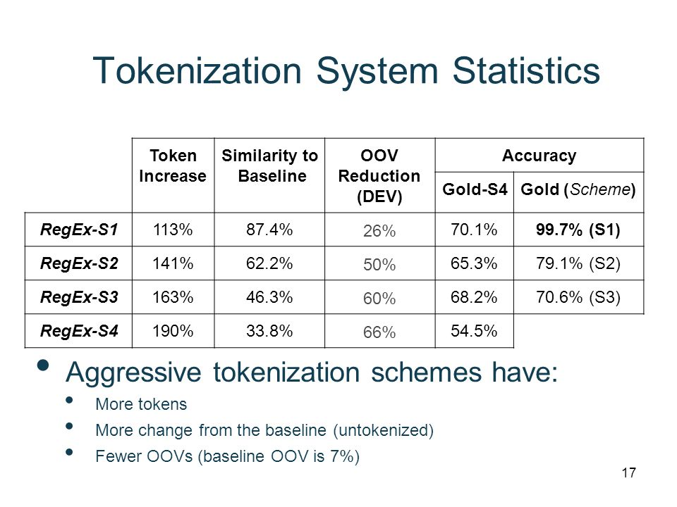 Tokenization System Statistics Token Increase Similarity to Baseline OOV Reduction (DEV) Accuracy Gold-S4Gold (Scheme) RegEx-S1113%87.4% 26% 70.1%99.7% (S1) RegEx-S2141%62.2% 50% 65.3%79.1% (S2) RegEx-S3163%46.3% 60% 68.2%70.6% (S3) RegEx-S4190%33.8% 66% 54.5% 17 Aggressive tokenization schemes have: More tokens More change from the baseline (untokenized) Fewer OOVs (baseline OOV is 7%)
