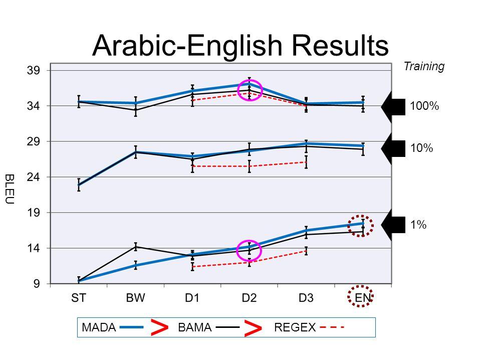 MADABAMAREGEX BLEU 100% 10% 1% Training > > Arabic-English Results