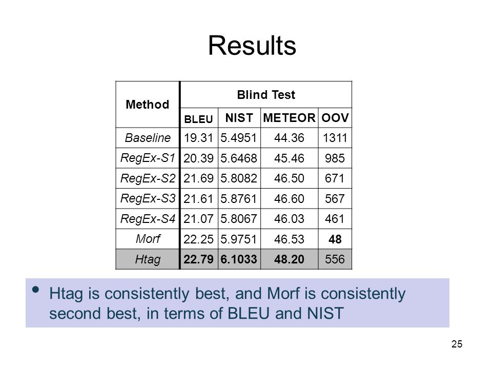 Results Method Blind Test BLEU NISTMETEOROOV Baseline 19.315.495144.36 1311 RegEx-S1 20.395.646845.46985 RegEx-S2 21.695.808246.50671 RegEx-S3 21.615.876146.60567 RegEx-S4 21.075.806746.03461 Morf 22.255.975146.5348 Htag 22.796.103348.20556 Combo1 22.726.038147.2074 Combo2 22.696.027547.17250 Htag is consistently best, and Morf is consistently second best, in terms of BLEU and NIST 25