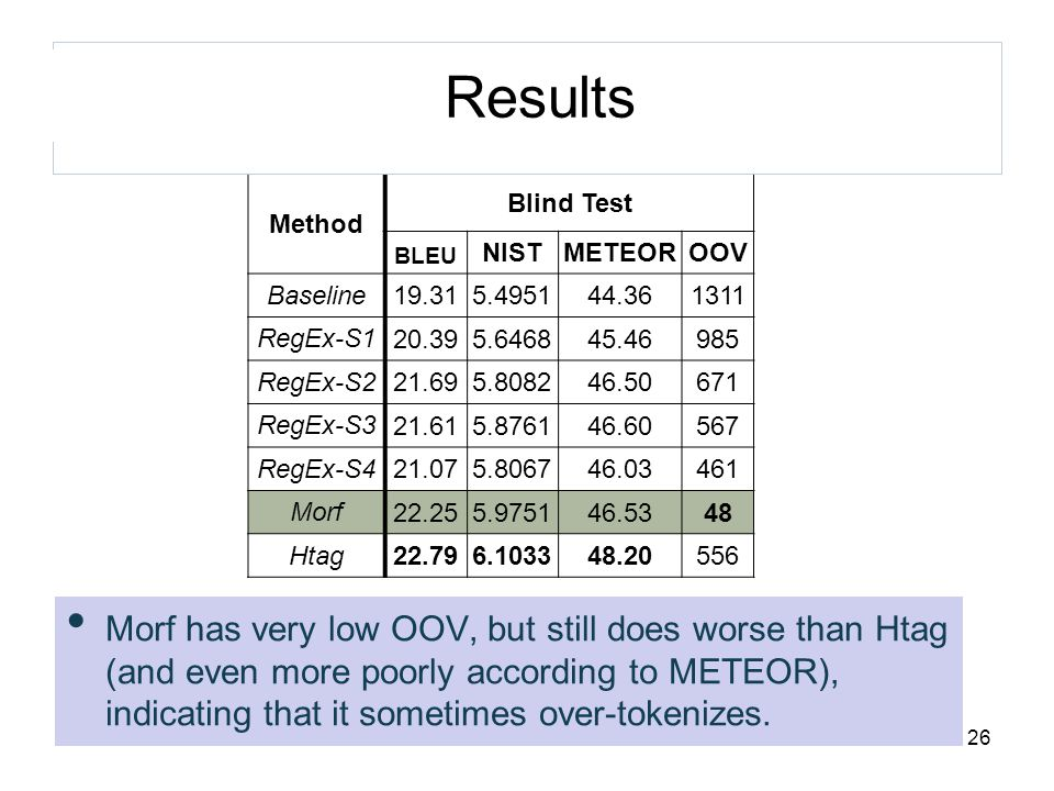 Method Blind Test BLEU NISTMETEOROOV Baseline 19.315.495144.36 1311 RegEx-S1 20.395.646845.46985 RegEx-S2 21.695.808246.50671 RegEx-S3 21.615.876146.60567 RegEx-S4 21.075.806746.03461 Morf 22.255.975146.5348 Htag 22.796.103348.20556 Combo1 22.726.038147.2074 Combo2 22.696.027547.17250 Morf has very low OOV, but still does worse than Htag (and even more poorly according to METEOR), indicating that it sometimes over-tokenizes.