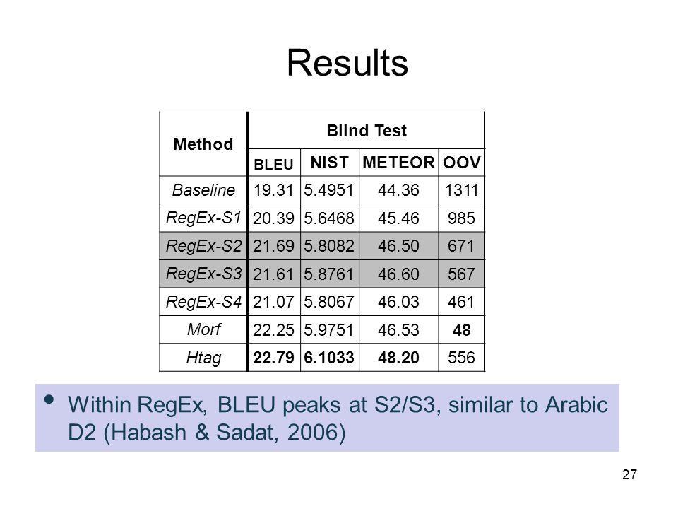 Method Blind Test BLEU NISTMETEOROOV Baseline 19.315.495144.36 1311 RegEx-S1 20.395.646845.46985 RegEx-S2 21.695.808246.50671 RegEx-S3 21.615.876146.60567 RegEx-S4 21.075.806746.03461 Morf 22.255.975146.5348 Htag 22.796.103348.20556 Combo1 22.726.038147.2074 Combo2 22.696.027547.17250 Within RegEx, BLEU peaks at S2/S3, similar to Arabic D2 (Habash & Sadat, 2006) 27 Results