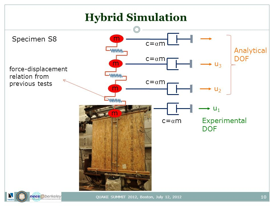10 QUAKE SUMMIT 2012, Boston, July 12, 2012 Hybrid Simulation c= α m m m m m u1u1 Experimental DOF u2u2 u3u3 c= α m Analytical DOF force-displacement relation from previous tests Specimen S8