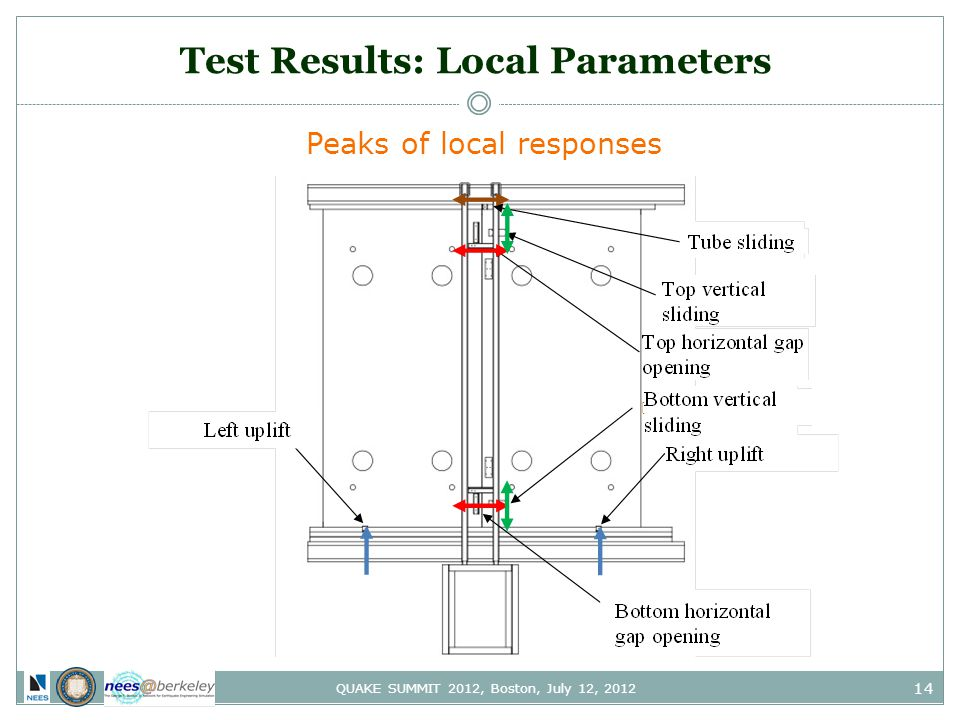 14 QUAKE SUMMIT 2012, Boston, July 12, 2012 Test Results: Local Parameters Peaks of local responses