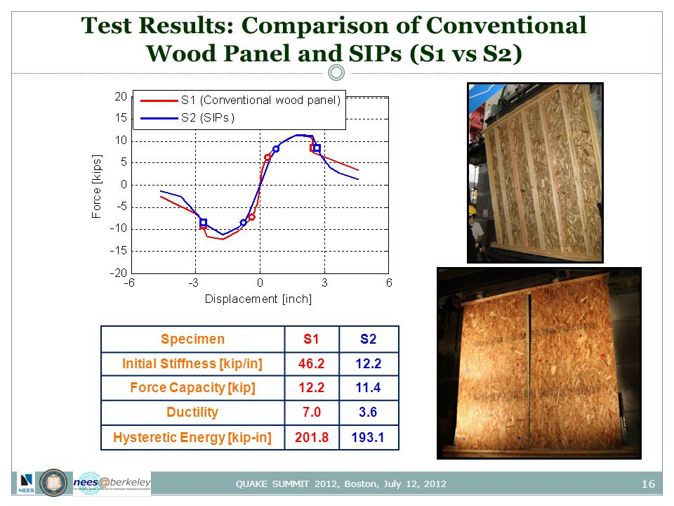 16 QUAKE SUMMIT 2012, Boston, July 12, 2012 Test Results: Comparison of Conventional Wood Panel and SIPs (S1 vs S2) SpecimenS1S2 Initial Stiffness [kip/in]46.212.2 Force Capacity [kip]12.211.4 Ductility7.03.6 Hysteretic Energy [kip-in]201.8193.1