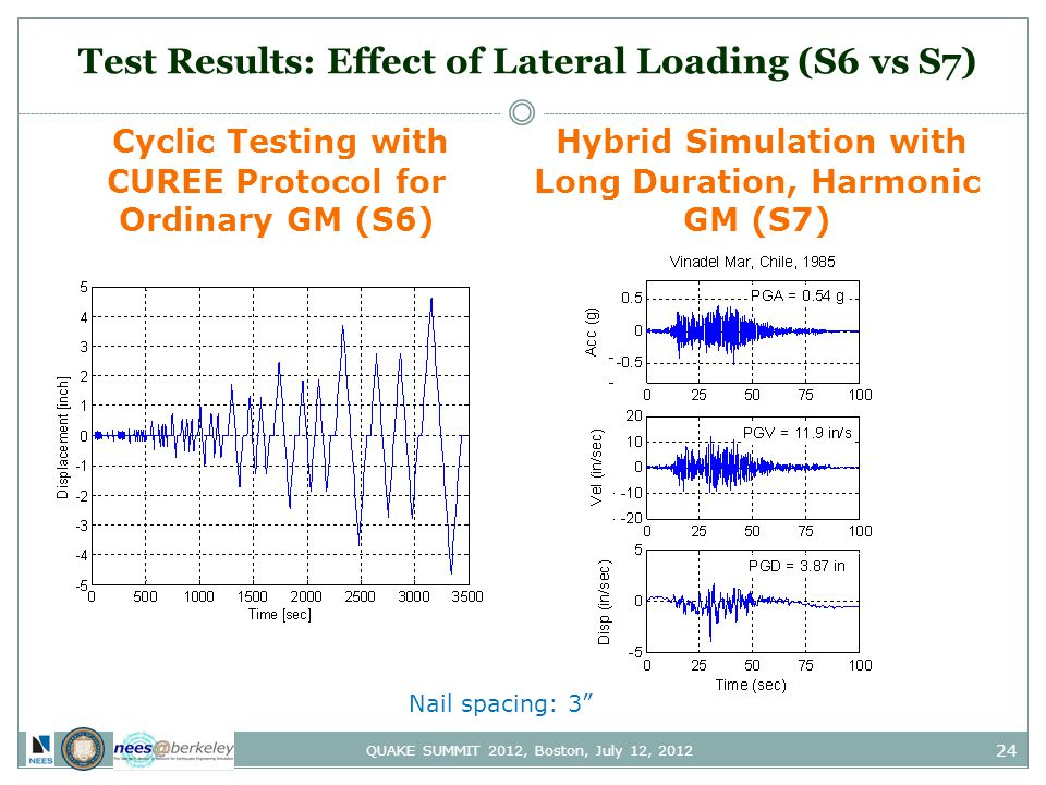 24 QUAKE SUMMIT 2012, Boston, July 12, 2012 Test Results: Effect of Lateral Loading (S6 vs S7) Cyclic Testing with CUREE Protocol for Ordinary GM (S6) Hybrid Simulation with Long Duration, Harmonic GM (S7) Nail spacing: 3