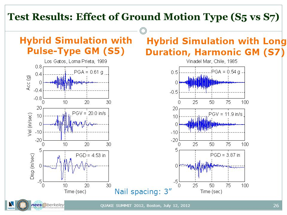 26 QUAKE SUMMIT 2012, Boston, July 12, 2012 Test Results: Effect of Ground Motion Type (S5 vs S7) Hybrid Simulation with Pulse-Type GM (S5) Hybrid Simulation with Long Duration, Harmonic GM (S7) Nail spacing: 3