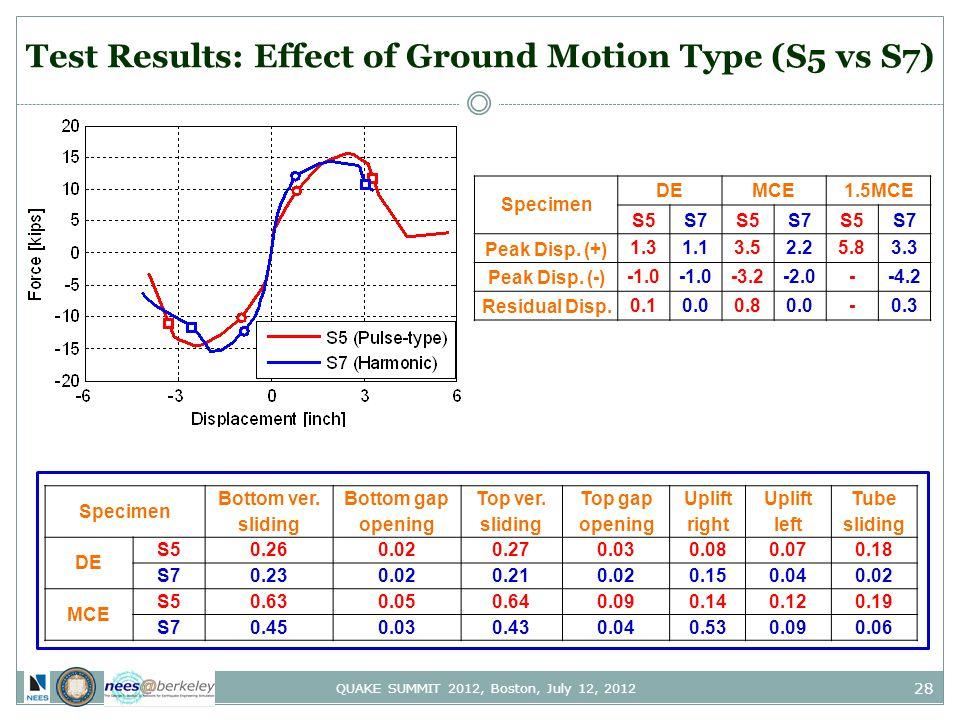28 QUAKE SUMMIT 2012, Boston, July 12, 2012 Test Results: Effect of Ground Motion Type (S5 vs S7) Specimen DEMCE1.5MCE S5S7S5S7S5S7 Peak Disp. (+) 1.3