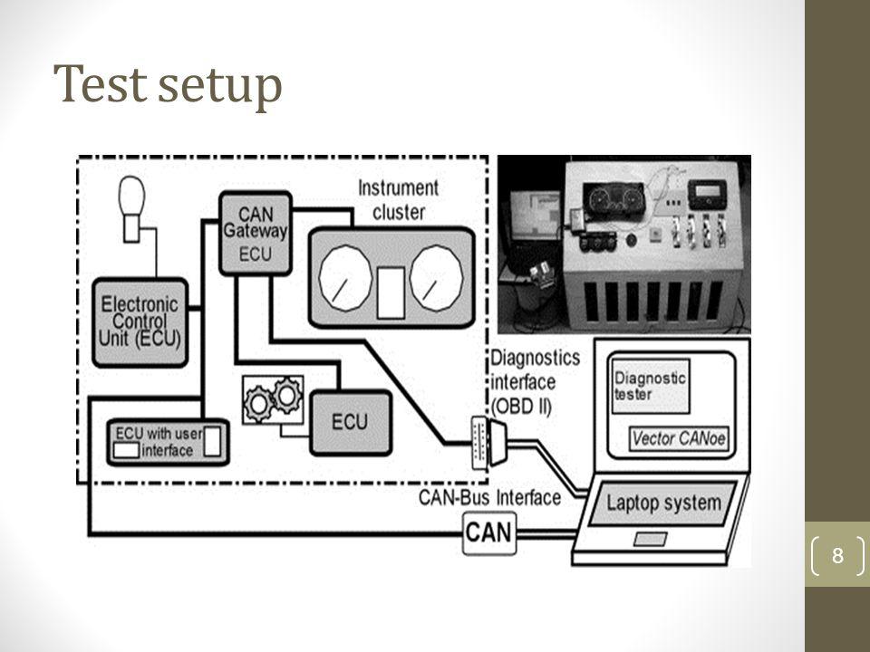 Test setup 8