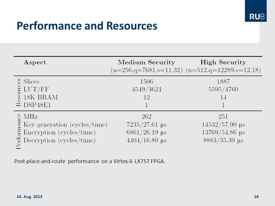 14. Aug. 2013 Performance and Resources Post-place-and-route performance on a Virtex-6 LX75T FPGA.