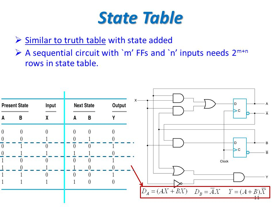11 State Table  Similar to truth table with state added  A sequential circuit with `m' FFs and `n' inputs needs 2 m+n rows in state table.