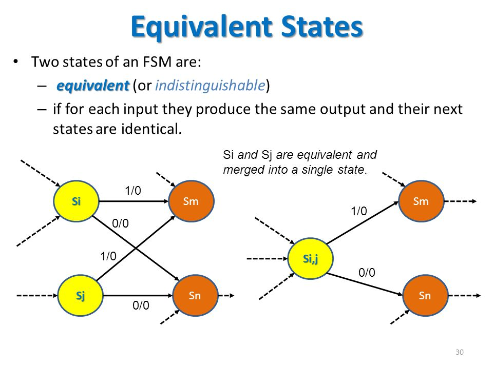Equivalent States Two states of an FSM are: equivalent – equivalent (or indistinguishable) – if for each input they produce the same output and their