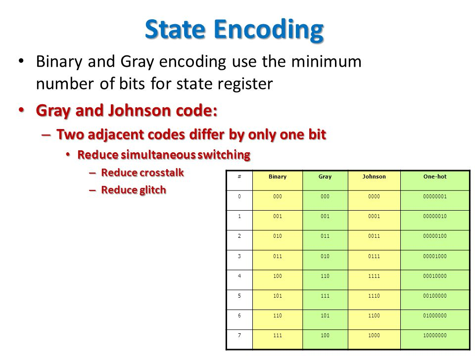 48 State Encoding Binary and Gray encoding use the minimum number of bits for state register Gray and Johnson code: Gray and Johnson code: – Two adjac