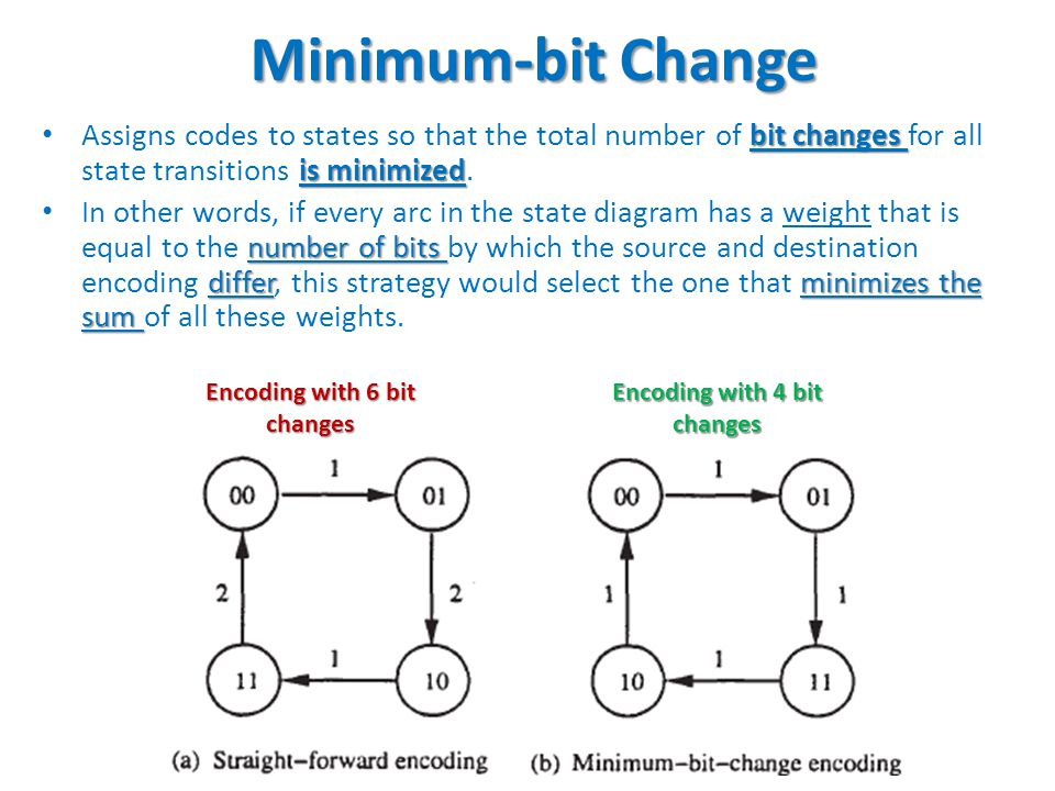 51 Minimum-bit Change bit changes is minimized Assigns codes to states so that the total number of bit changes for all state transitions is minimized.
