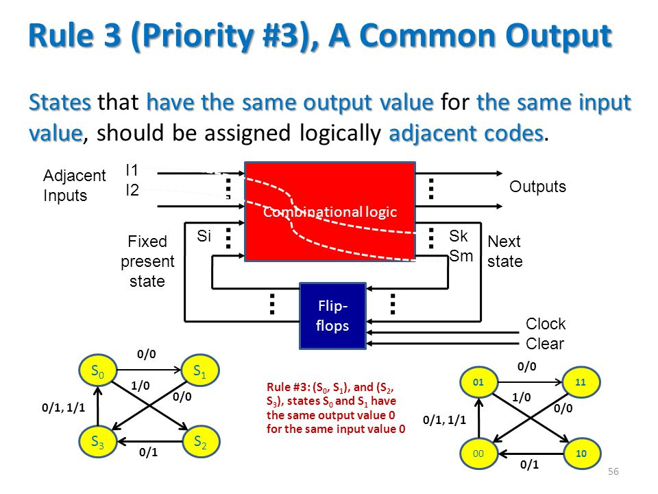 Rule 3 (Priority #3), A Common Output Stateshave the same output value the same input valueadjacent codes States that have the same output value for t