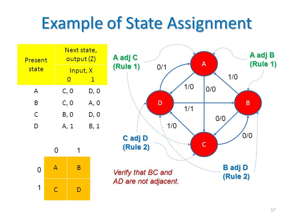 Example of State Assignment 57 Present state Next state, output (Z) Input, X 0 1 AC, 0D, 0 BC, 0A, 0 CB, 0D, 0 DA, 1B, 1 DB A C 0/0 1/0 1/1 0/1 A adj B (Rule 1) A adj C (Rule 1) B adj D (Rule 2) C adj D (Rule 2) AB CD 0 1 0101 Verify that BC and AD are not adjacent.