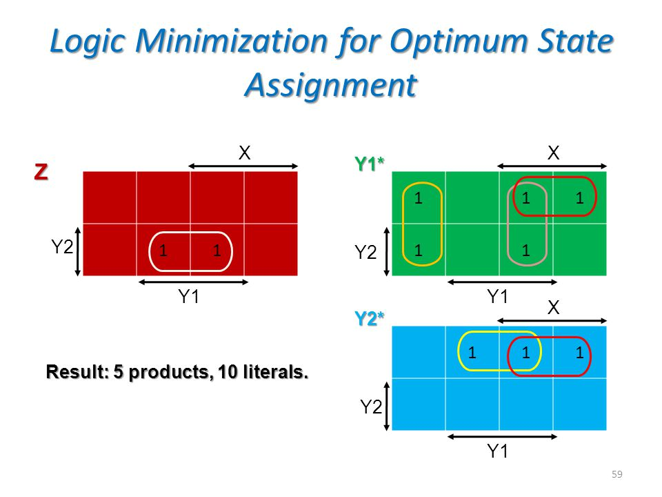 Logic Minimization for Optimum State Assignment 59 111 11 Y2 X Y1 111 Y2 Y1 11 Y2 X Y1 X Z Y1* Y2* Result: 5 products, 10 literals.